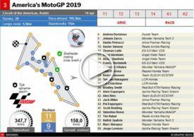 MOTOGP: U.S. GP 2019 interactive infographic