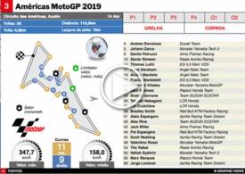 MOTOGP: GP dos EUA 2019 interactivo infographic