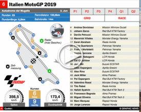 MOTOGP: Italien GP 2019 interactive infographic