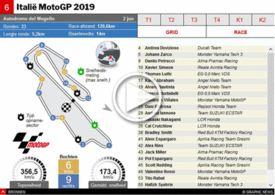 MOTOGP: Italië GP 2019 interactive infographic