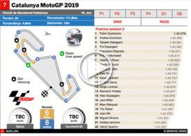 MOTOGP: Catalunya GP 2019 interactive infographic