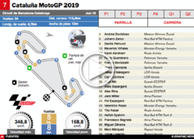 MOTOGP: GP de Cataluña 2019 Interactivo infographic