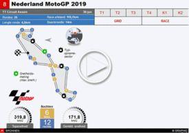 MOTOGP: Nederland GP 2019 interactive infographic