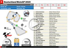 MOTOGP: Deutschland GP 2019 interactive infographic