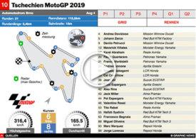 MOTOGP: Tschechien GP 2019 interactive infographic