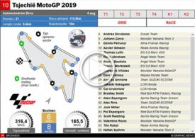 MOTOGP: GP van Tsjechië 2019 interactive infographic