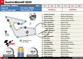 MOTOGP: GP de Austria 2019 Interactivo infographic