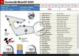 MOTOGP: GP van Oostenrijk 2019 interactive infographic