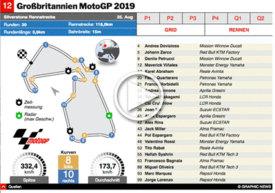 MOTOGP: Großbritannien GP 2019 interactive infographic