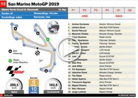 MOTOGP: San Marino GP 2019 interactive infographic