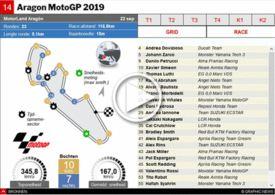 MOTOGP: GP van Aragon 2019 interactive infographic