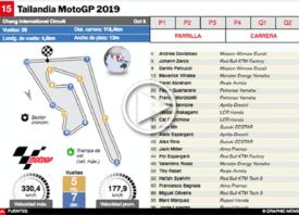 MOTOGP: GP de Tailandia 2019 Interactivo infographic