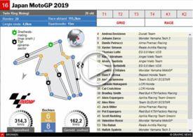 MOTOGP: GP van Lapan 2019 interactive infographic