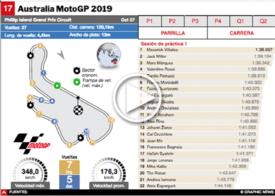 MOTOGP: GP de Australia 2019 Interactivo infographic