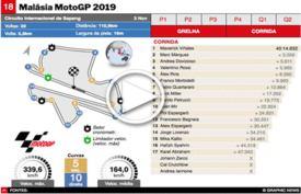 MOTOGP: GP da Malásia 2019 interactivo infographic