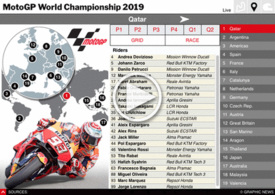 MOTOGP: World Championship 2019 Interactive Guide (2) infographic
