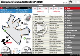 MOTOGP: Guía Interactiva del Campeonato Mundial 2019 (2) infographic