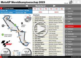 MOTOGP: Wereldkampioenschap 2019 Interactive Guide (2) infographic