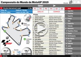 MOTOGP: Guia interactivo do Campeonato do Mundo 2019 (2) infographic