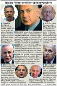 KRIMINALITÄT: Korruptionsvorwürfe in Israel infographic