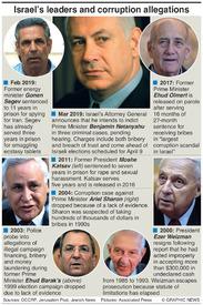 CRIME: Israel corruption allegations infographic