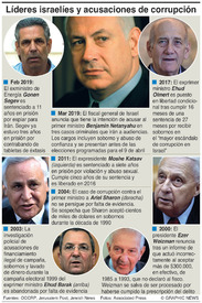 CRIMEN: Acusaciones de corrupción en Israel infographic