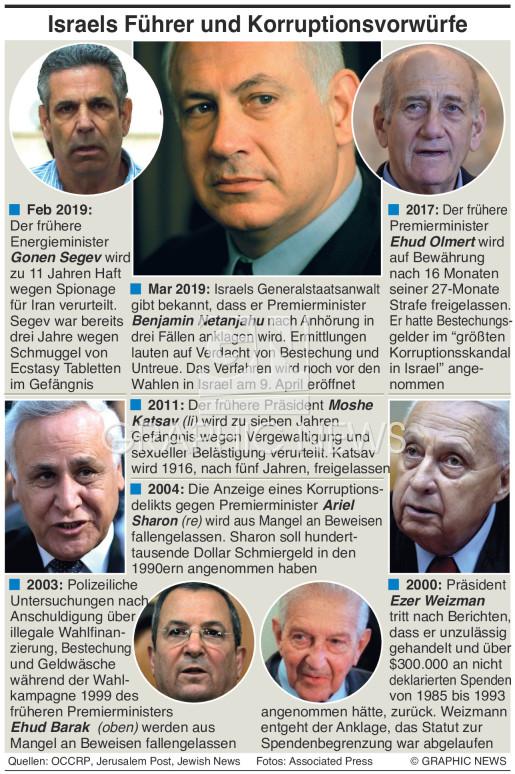 Korruptionsvorwürfe in Israel infographic