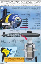 عسكري: البرازيل تبني أول غواصاتها التي تعمل بالطاقة النووية infographic