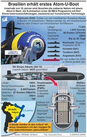 BRASILIEN: Erstes Atom-U-Boot infographic
