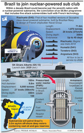 BRAZIL: First nuclear-powered submarine infographic