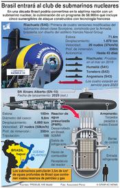 BRASIL: Primer submarino nuclear infographic