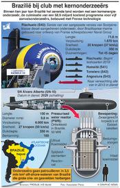 BRAZILIË: Eerste kernonderzeeër infographic