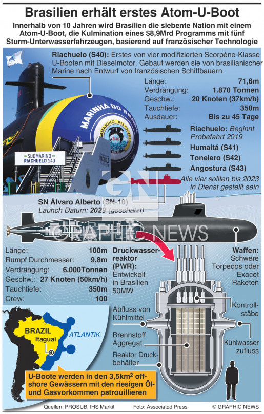 Erstes Atom-U-Boot infographic