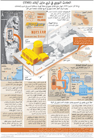الولايات المتحدة: الذكرى الأربعون للحادث النووي في ثري مايل آيلاند infographic