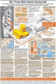 USA: 40. Jahrestag des Three Mile Island Atomunfalls infographic