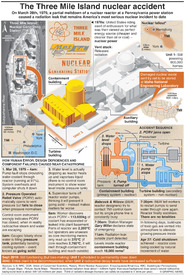 U.S.: 40th anniversary of the Three Mile Island accident  infographic