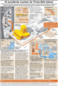 EUA: 40º aniversario de Three Mile Island infographic