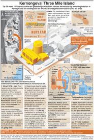 VS: Ongeluk Three Mile Island 40 jaar geleden  infographic