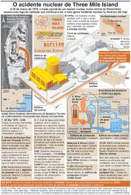 ENERGIA: 40º aniversário do acidente nuclear de Three Mile Island infographic