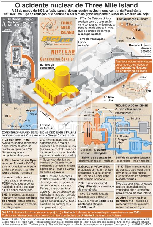 40º aniversário do acidente nuclear de Three Mile Island infographic