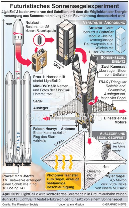 LightSail 2 –Fliegen mit Licht infographic