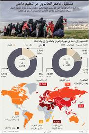 إرهاب: مستقبل غامض للعائدين من تنظيم داعش infographic