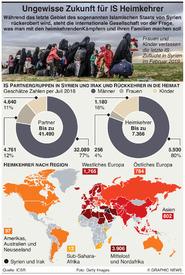 TERRORISMUS: Heimkehrer aus IS Gebieten infographic