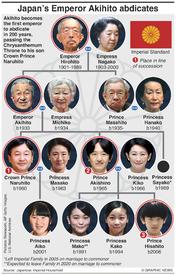ASIA: Japan's Emperor Akihito abdicates infographic