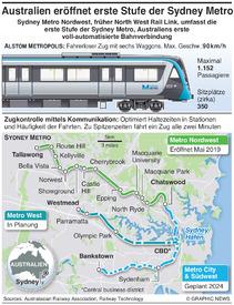 TRANSPORT: Sydney Metro infographic
