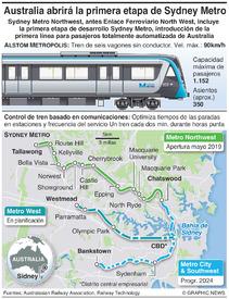 TRANSPORTE: Sydney Metro infographic