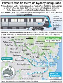 TRANSPORTES: Metro de Sydney infographic