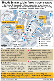 CRIME: Bloody Sunday shootings infographic