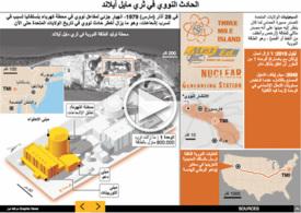 الولايات المتحدة: ذكرى الحادث النووي في ثري مايل آيلاند - رسم تفاعلي infographic