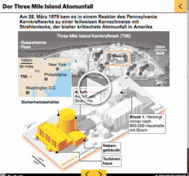 USA: 40. Jahrestag des Reaktorunfalls von Three Mile Island accident interactive infographic